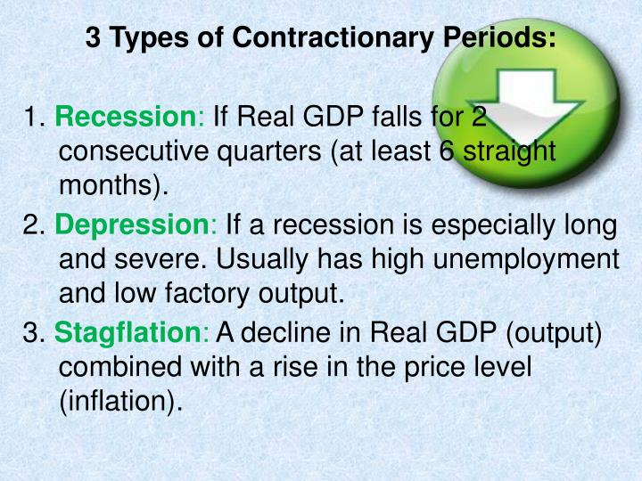 3 Types of Contractionary Periods: