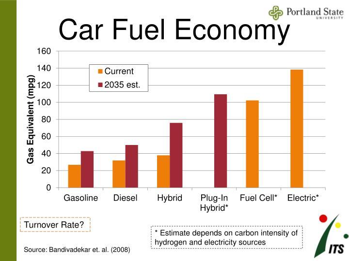 Car Fuel Economy