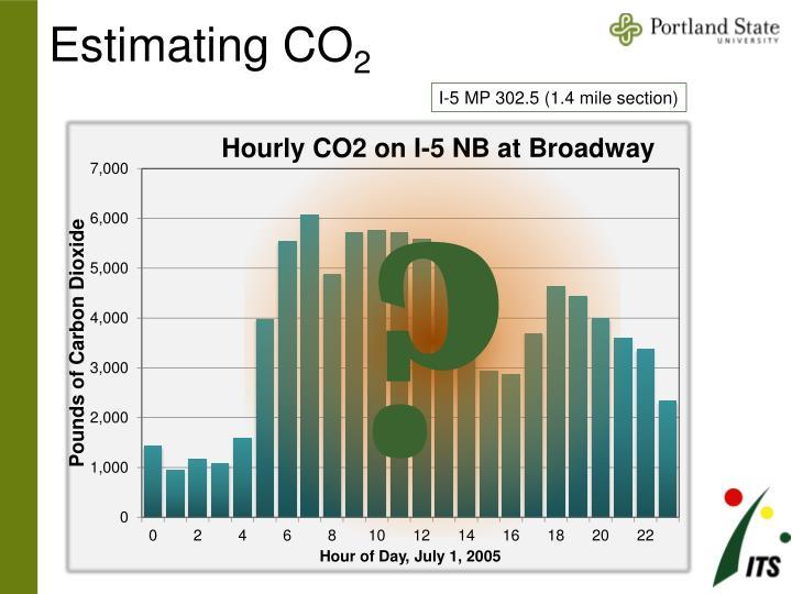Estimating CO