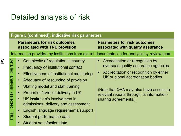 Detailed analysis of risk