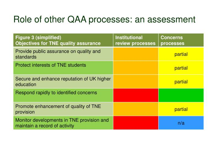 Role of other QAA processes: an assessment