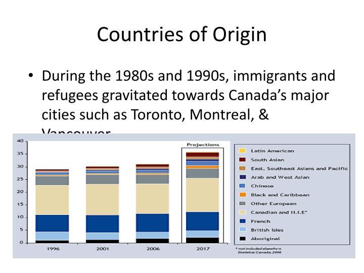 Countries of Origin