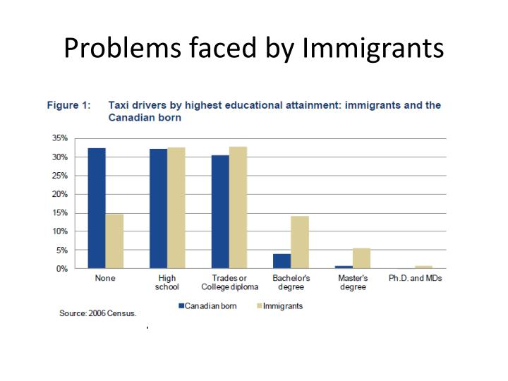 Problems faced by Immigrants