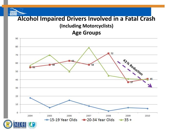 Alcohol Impaired Drivers Involved in a Fatal Crash