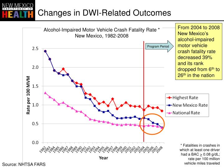 Changes in DWI-Related Outcomes