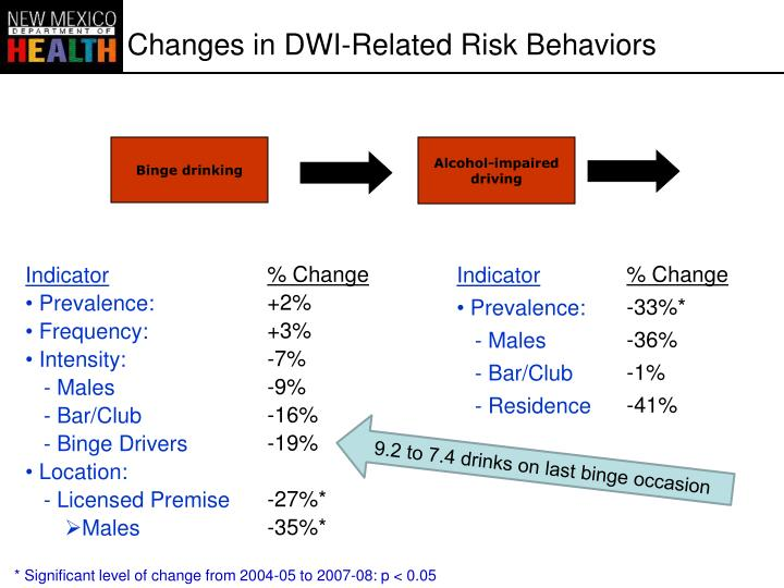 Changes in DWI-Related Risk Behaviors