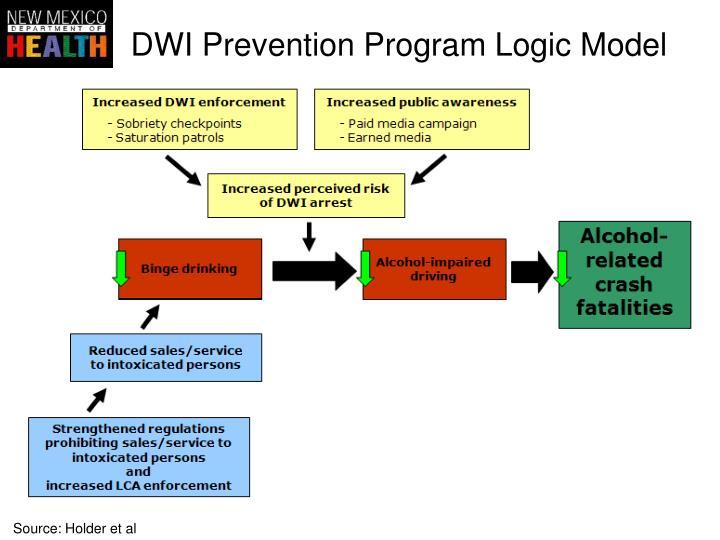 DWI Prevention Program Logic