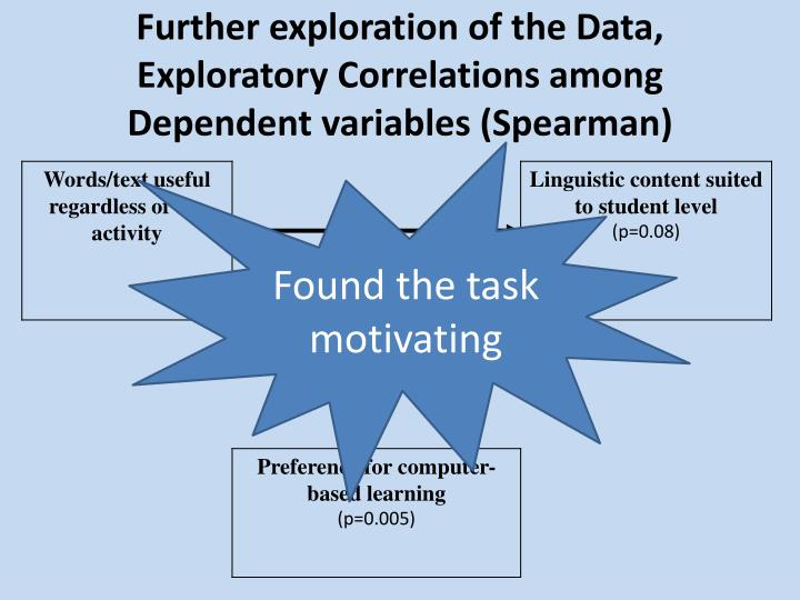 Further exploration of the Data, Exploratory Correlations among Dependent variables (Spearman)