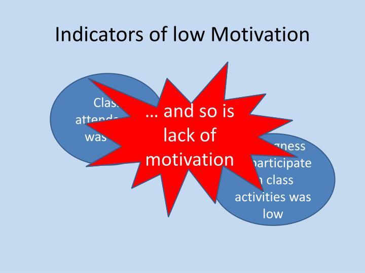 Indicators of low Motivation