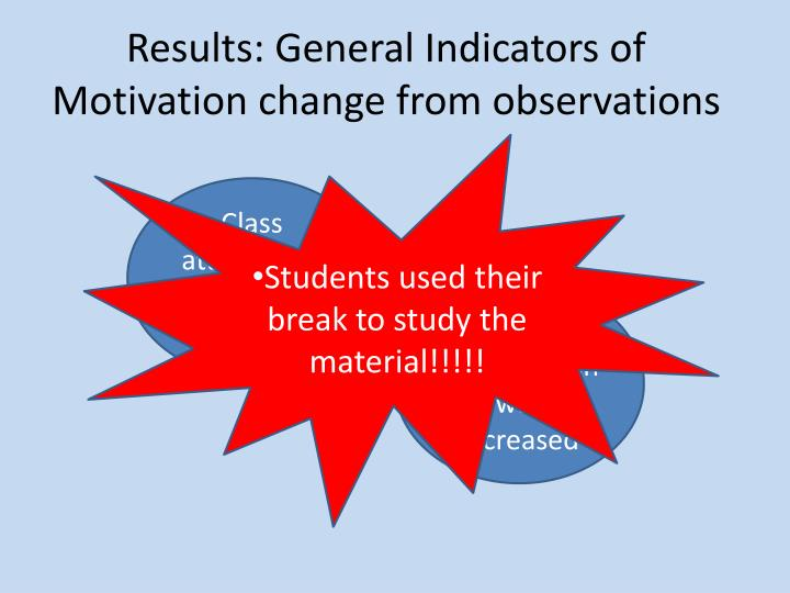 Results: General Indicators of Motivation change from observations