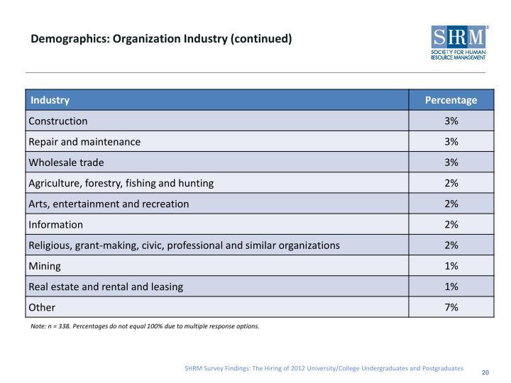 Demographics: Organization