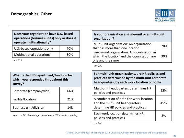 Demographics: Other