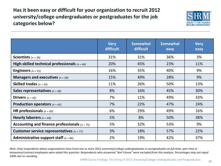 Has it been easy or difficult for your organization to recruit 2012
