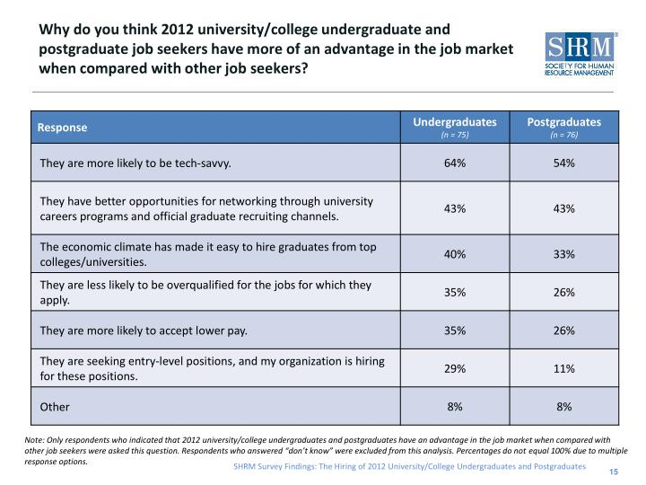 Why do you think 2012 university/college undergraduate and postgraduate job seekers have more of an advantage in the job market when compared with other job seekers?