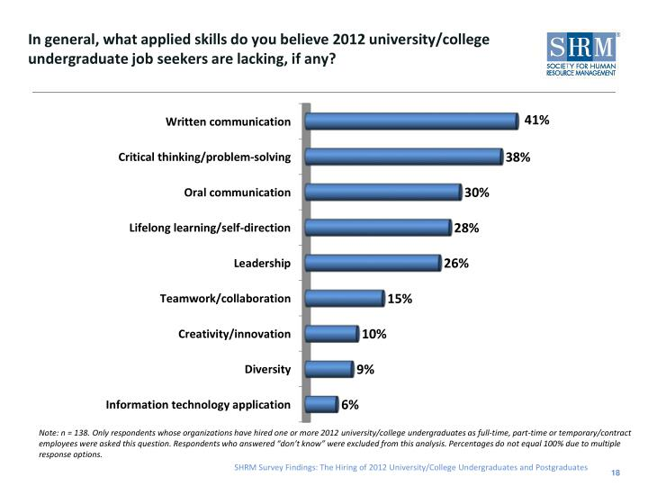 In general, what applied skills do you believe 2012 university/college undergraduate job seekers are lacking, if any?