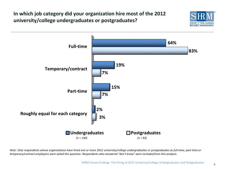 In which job category did your organization hire most of the