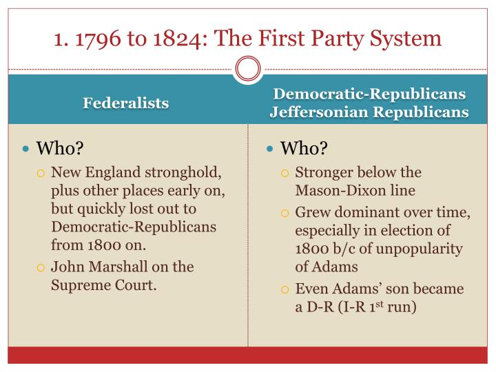 1. 1796 to 1824: The First Party System