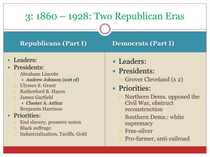 3: 1860 – 1928: Two Republican Eras