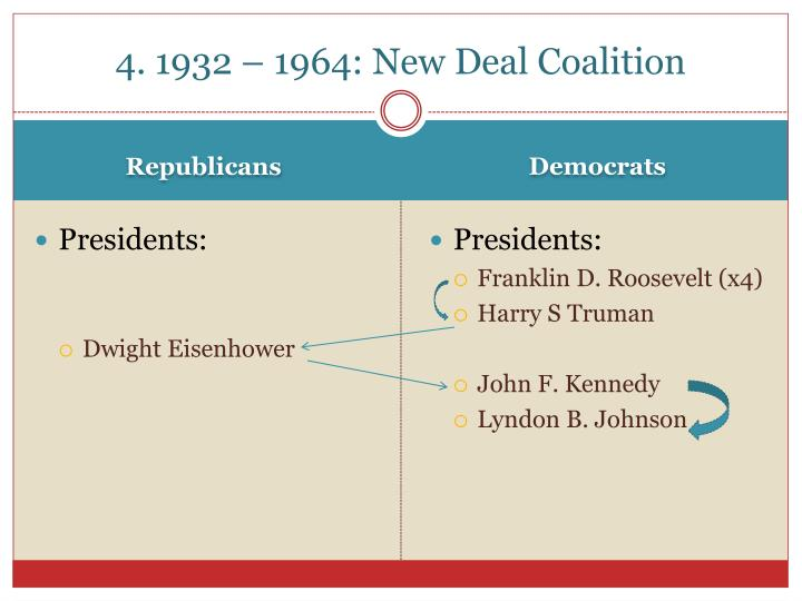 4. 1932 – 1964: New Deal Coalition