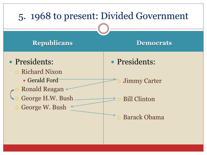 5.  1968 to present: Divided Government
