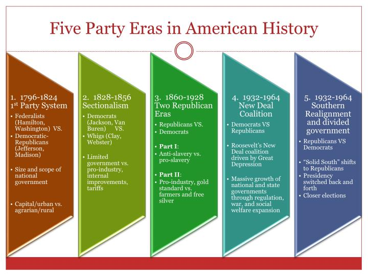 Five Party Eras in American History