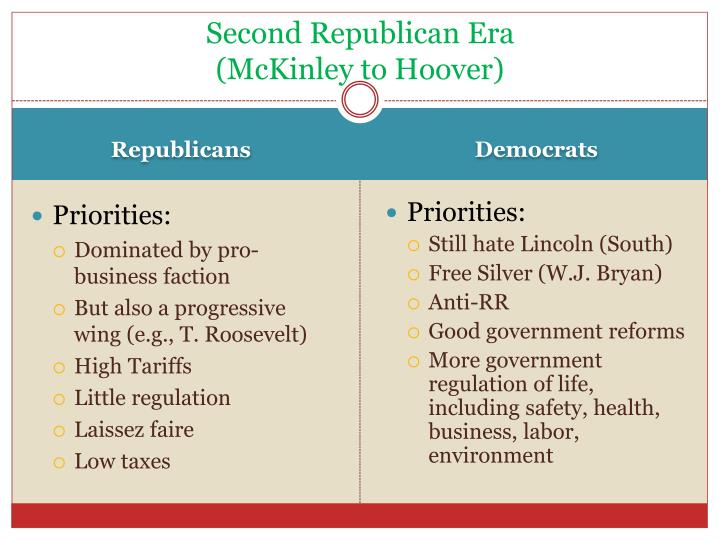 Second Republican Era