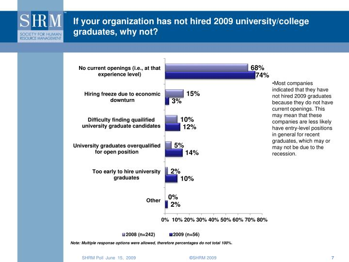 If your organization has not hired 2009 university/college graduates, why not?