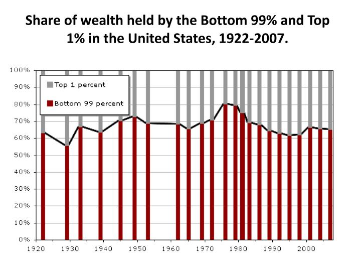 Share of wealth held by the Bottom 99% and Top 1% in the United States, 1922-2007.