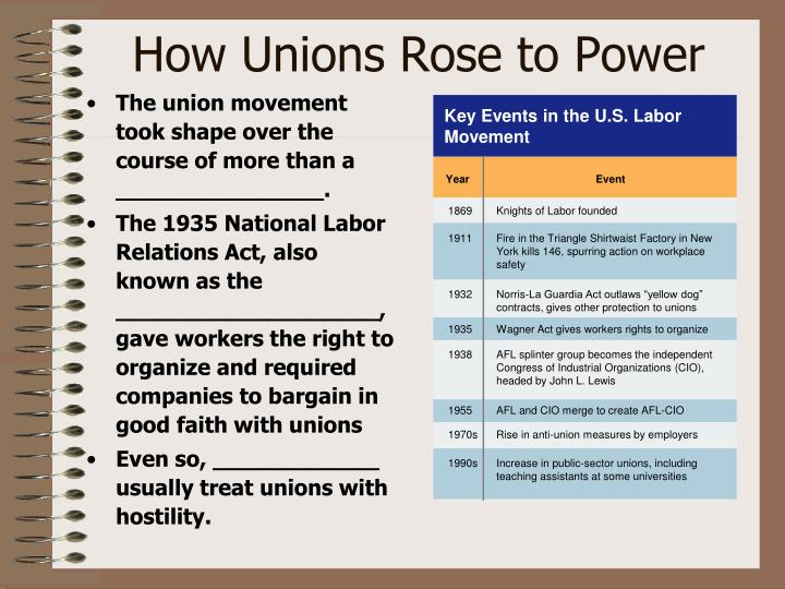Key Events in the U.S. Labor Movement