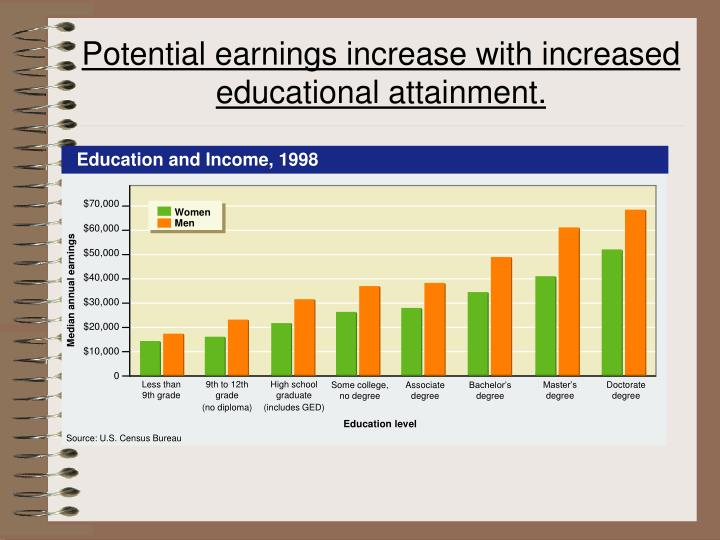 Education and Income, 1998