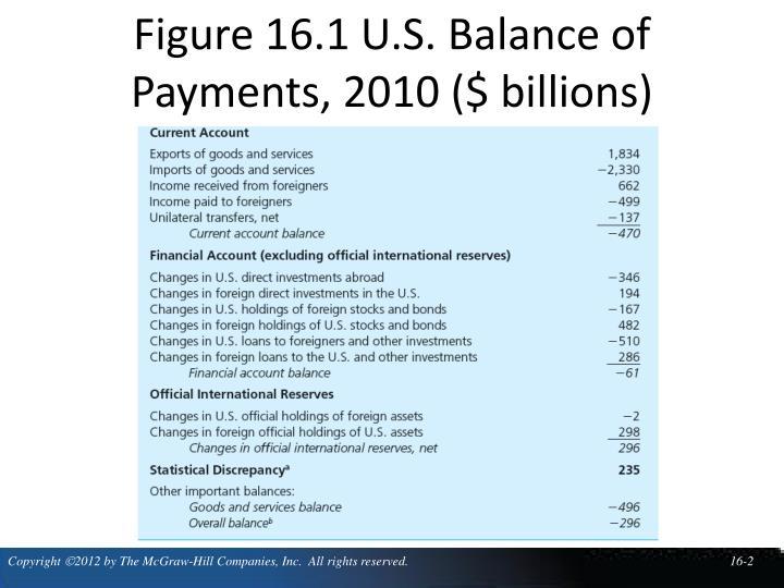 Figure 16.1 U.S. Balance of Payments, 2010 ($ billions)