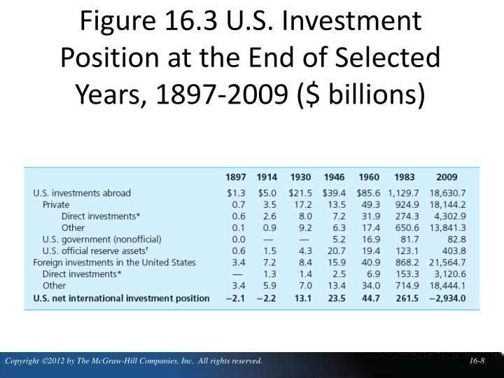 Figure 16.3 U.S. Investment Position at the End of Selected Years, 1897-2009 ($ billions)