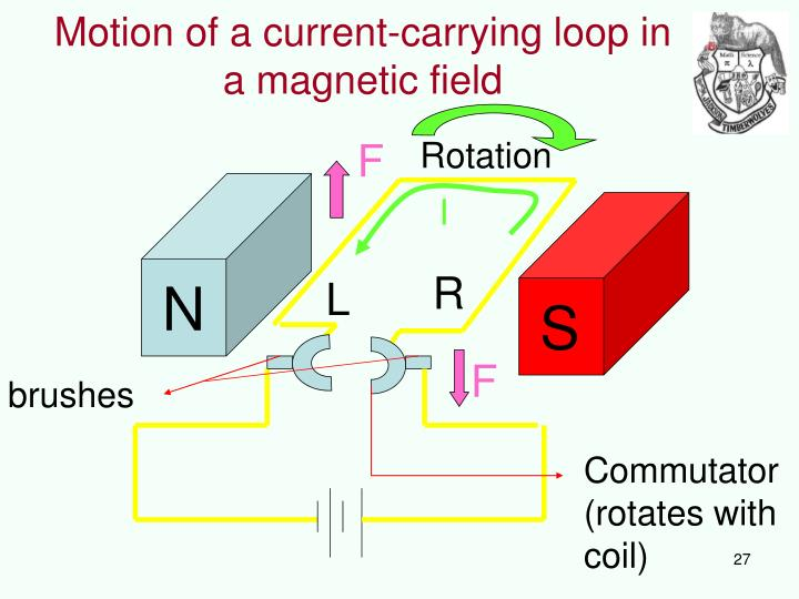 Motion of a current-carrying loop in a magnetic field