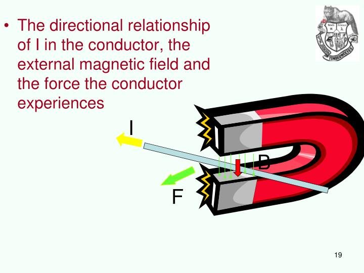 The directional relationship of I in the conductor, the external magnetic field and the force the conductor experiences