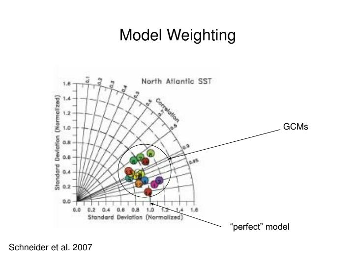 Model Weighting