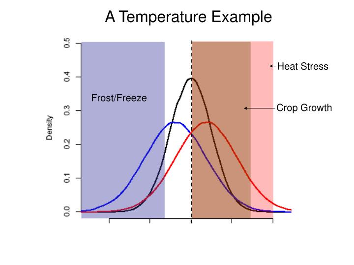 A Temperature Example