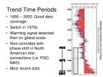 trend time periods