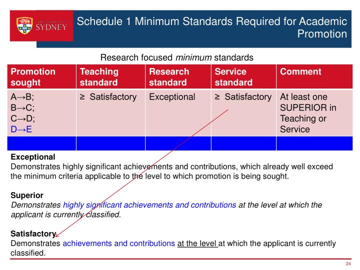 Schedule 1 Minimum Standards Required for Academic Promotion
