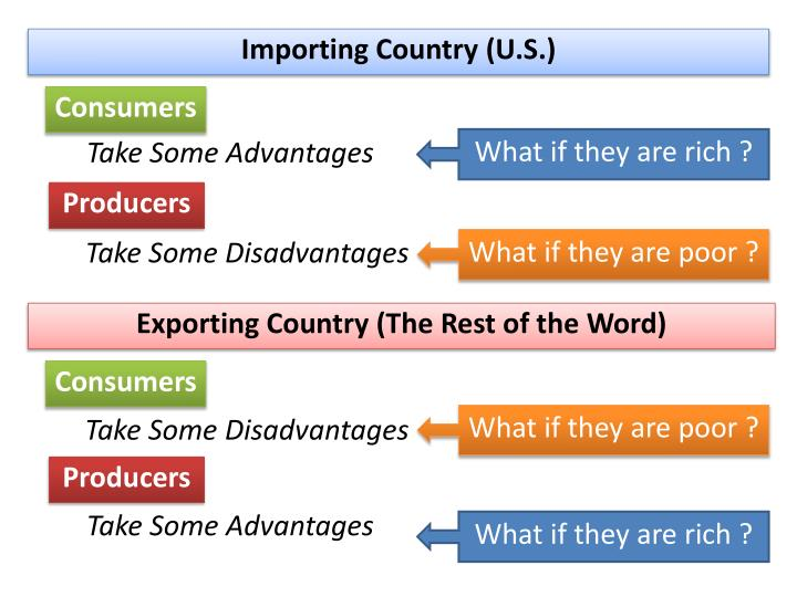 Importing Country (U.S.)