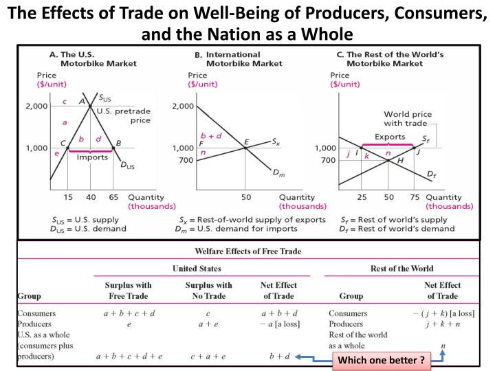 The Effects of Trade on Well-Being of Producers, Consumers, and the Nation as a Whole