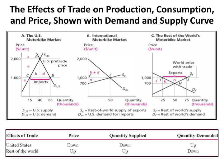 The Effects of Trade on Production, Consumption, and Price, Shown with Demand and Supply Curve