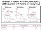 the effects of trade on production consumption and price shown with demand and supply curve