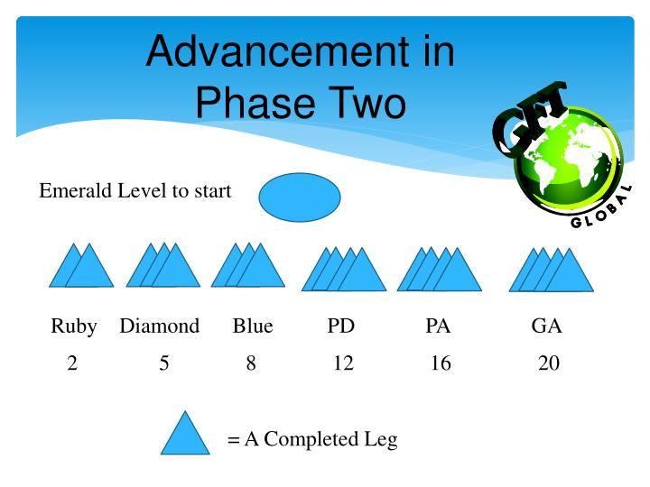 Advancement in Phase Two