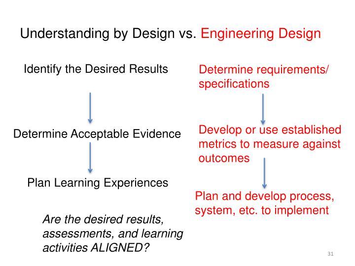 Understanding by Design vs.