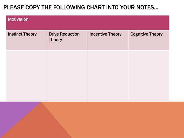 Please copy the following chart into your notes…