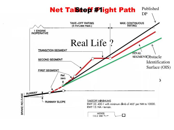 Net Takeoff Flight Path
