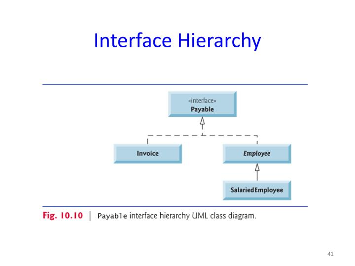 Interface Hierarchy