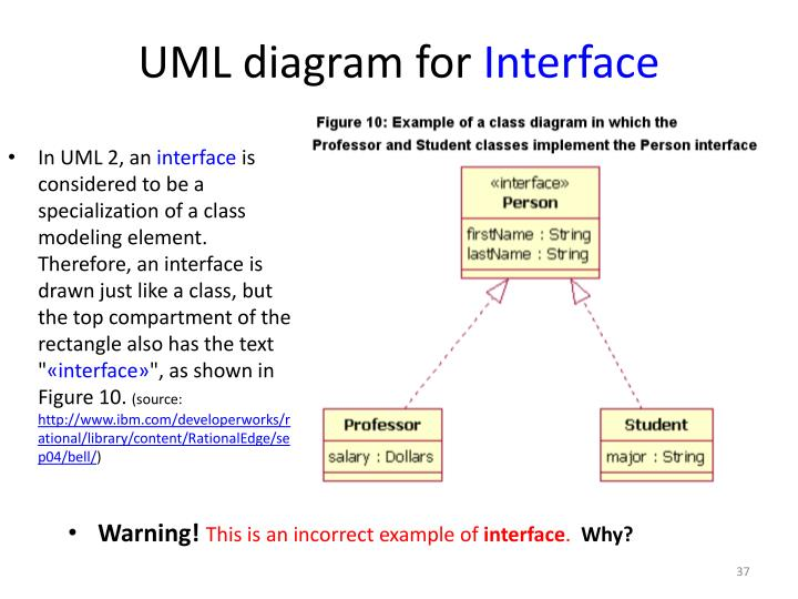 UML diagram for