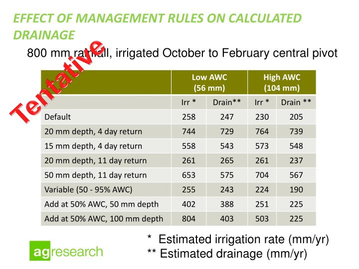 EFFECT of Management rules on calculated