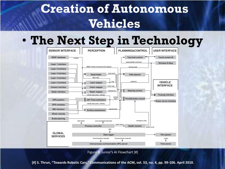 Creation of Autonomous Vehicles